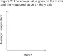 2 Biểu đồ và đồ thị