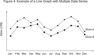 4 Biểu đồ và đồ thị