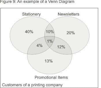 http://www.mindtools.com/media/Diagrams/Diagrams9-Venn.jpg