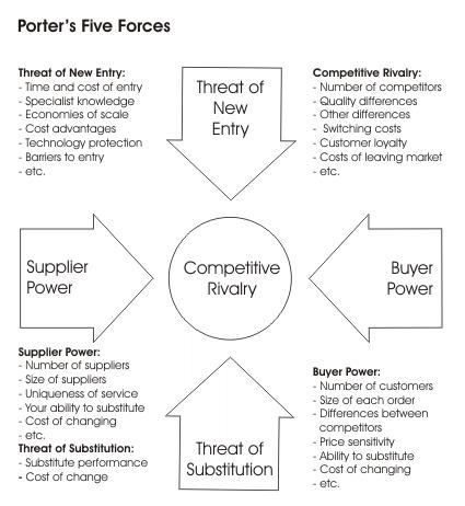 Porter Five Forces Năm nguồn lực của Porter