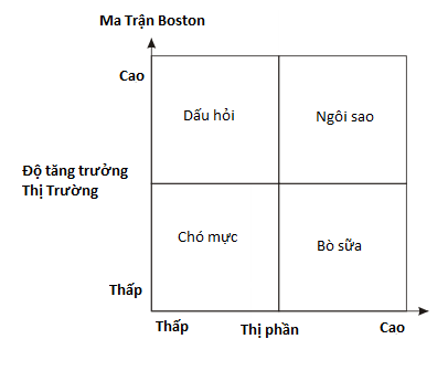 boston matrix Ma trận Boston